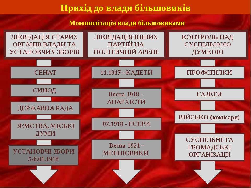 Прихід до влади більшовиків Монополізація влади більшовиками ЛІКВІДАЦІЯ СТАРИ...