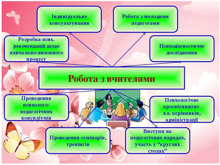 Робота з вчителями Розробка псих. рекомендацій щодо навчально-виховного проце...