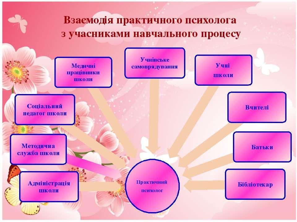 Взаємодія практичного психолога з учасниками навчального процесу