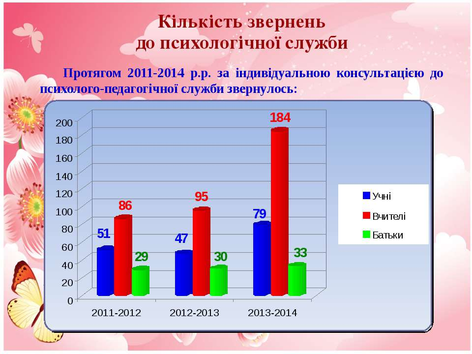 Кількість звернень до психологічної служби Протягом 2011-2014 р.р. за індивід...