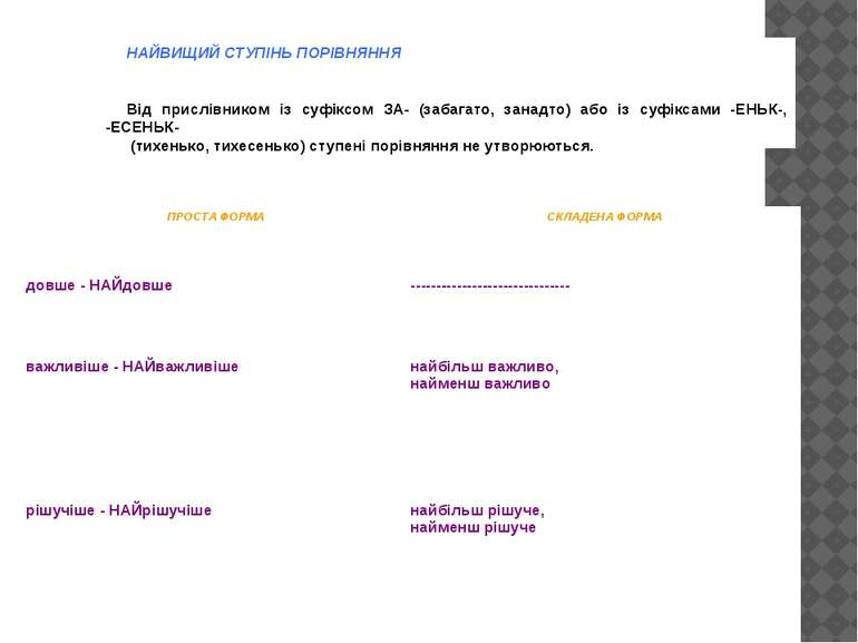 НАЙВИЩИЙ СТУПІНЬ ПОРІВНЯННЯ  Від прислівником із суфіксом ЗА- (забагато, зан...