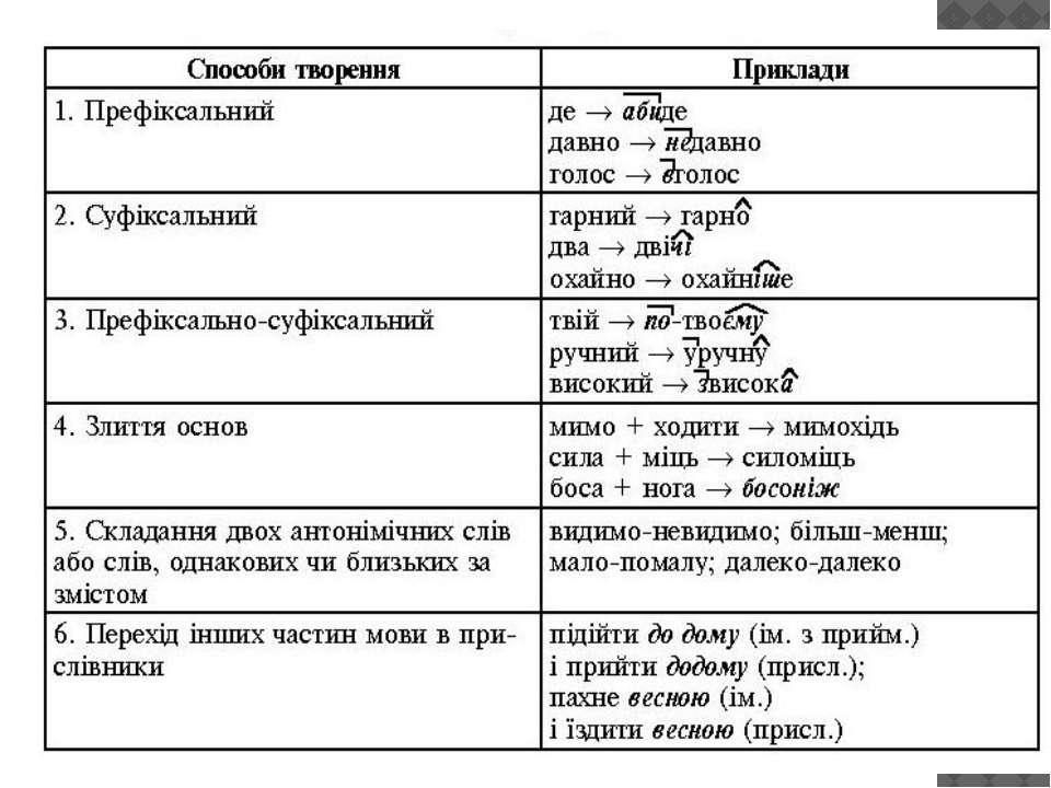 Классический вид таблицы менделеева