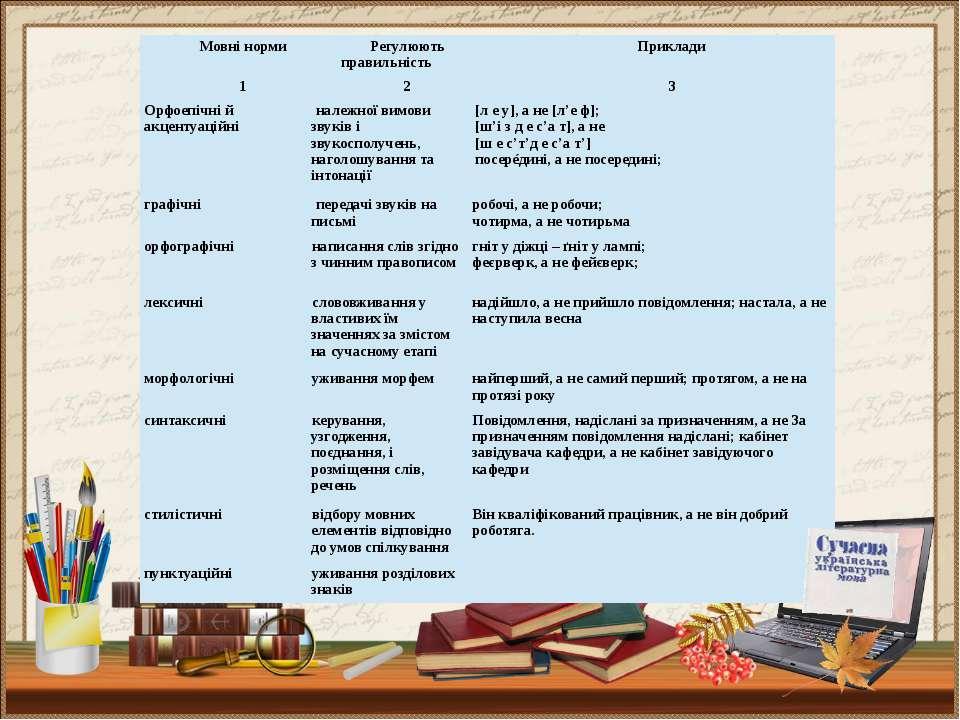 Мовні норми Регулюють правильність Приклади 1 2 3 Орфоепічні й акцентуаційні ...