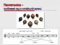 Пентатоніка – особливий лад в китайській музиці