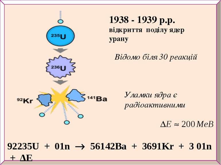 92235U + 01n 56142Ba + 3691Kr + 3 01n + ΔE 1938 - 1939 р.р. відкриття поділу ...