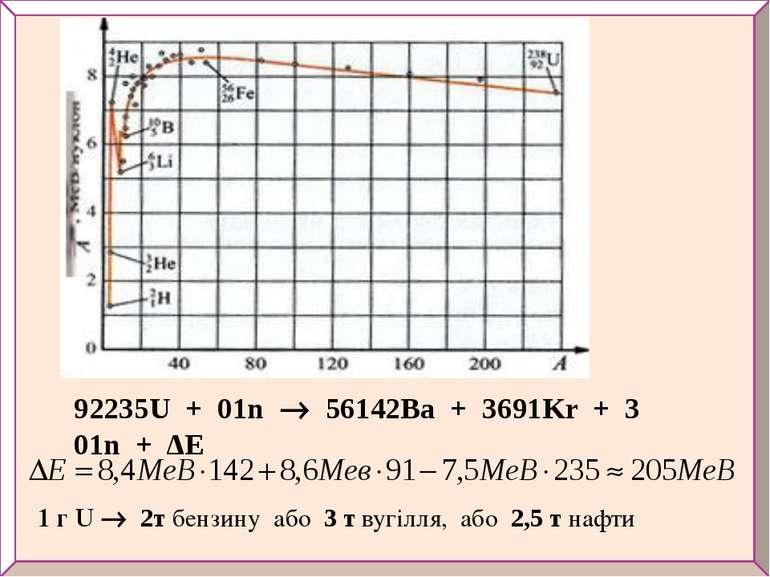 92235U + 01n 56142Ba + 3691Kr + 3 01n + ΔE 1 г U 2т бензину або 3 т вугілля, ...