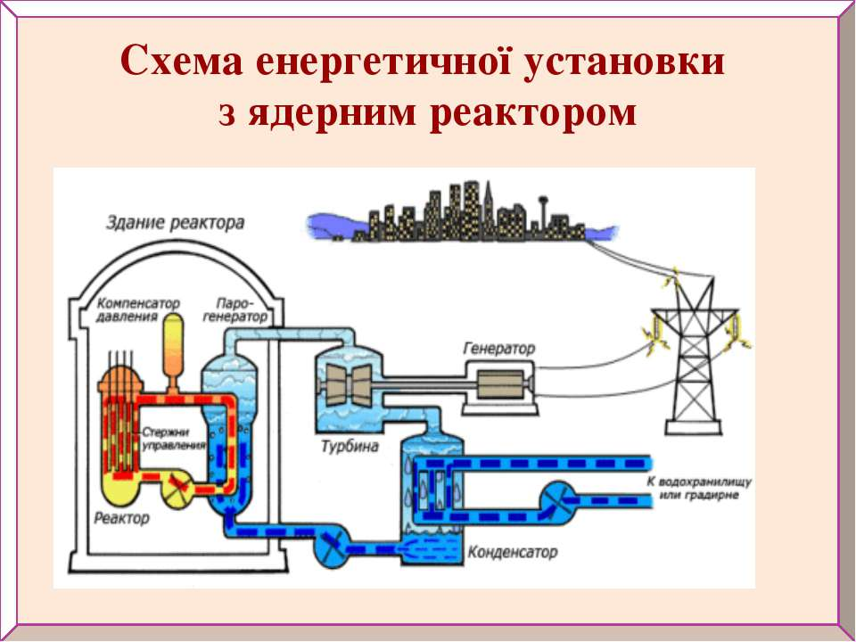 Схема енергетичної установки з ядерним реактором