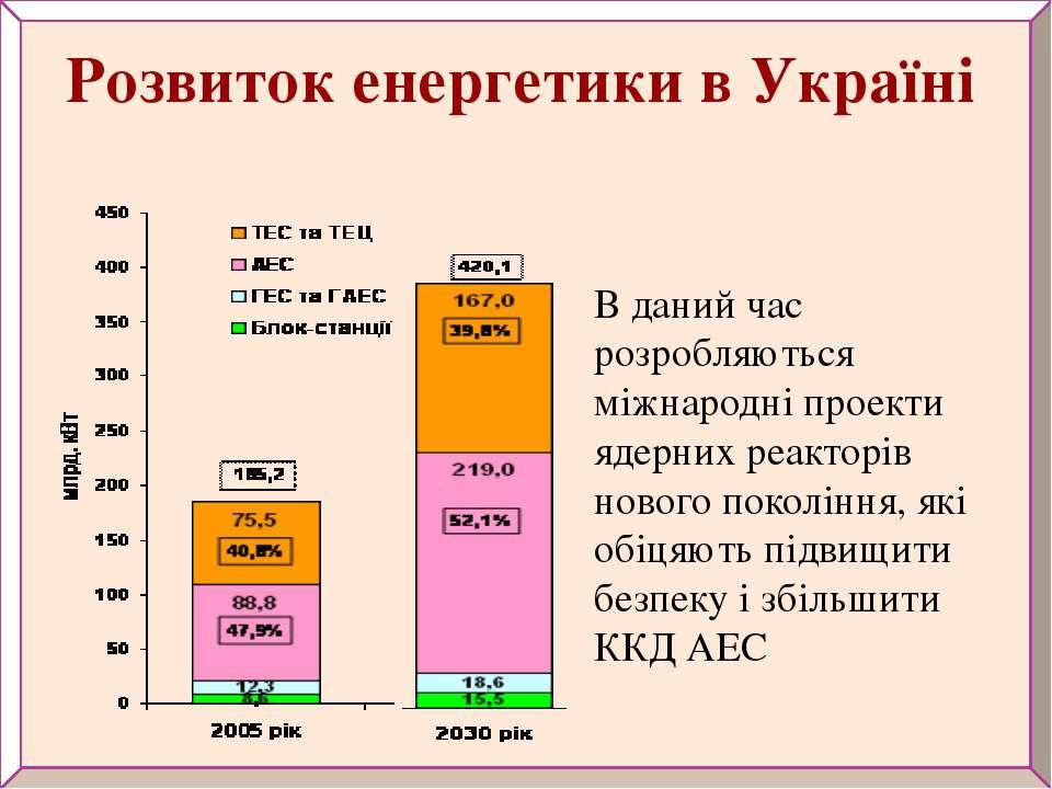 В даний час розробляються міжнародні проекти ядерних реакторів нового поколін...
