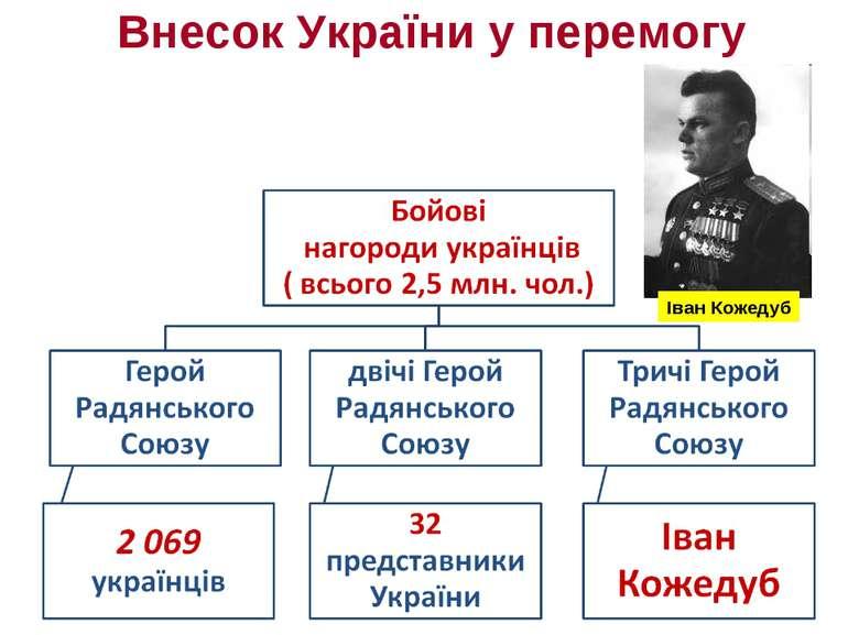 Внесок України у перемогу Іван Кожедуб