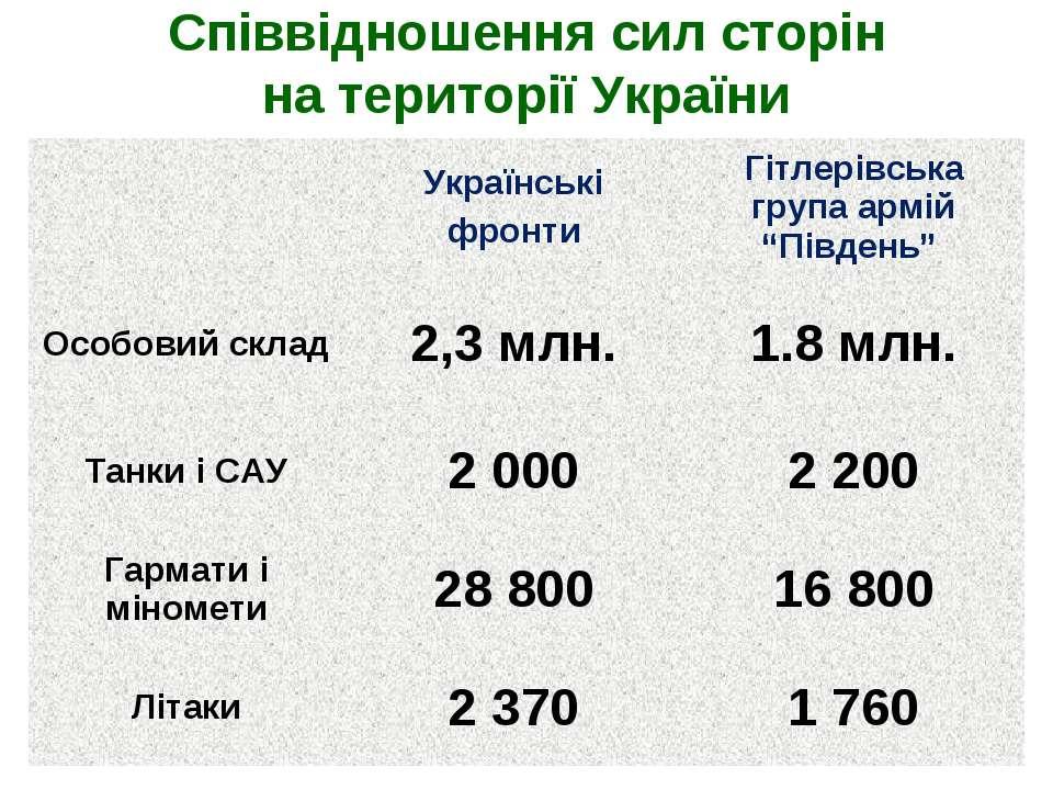 Співвідношення сил сторін на території України Українські фронти Гітлерівська...
