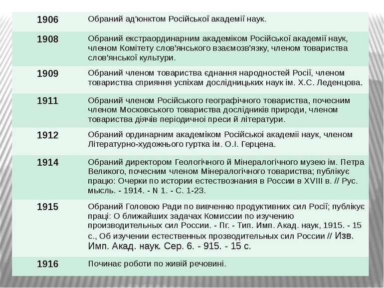 1906 Обраний ад'юнктомРосiйськоїакадемiїнаук. 1908 Обраний екстраординарнимак...