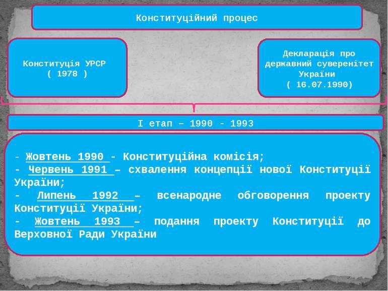 Конституційний процес Конституція УРСР ( 1978 ) Декларація про державний суве...