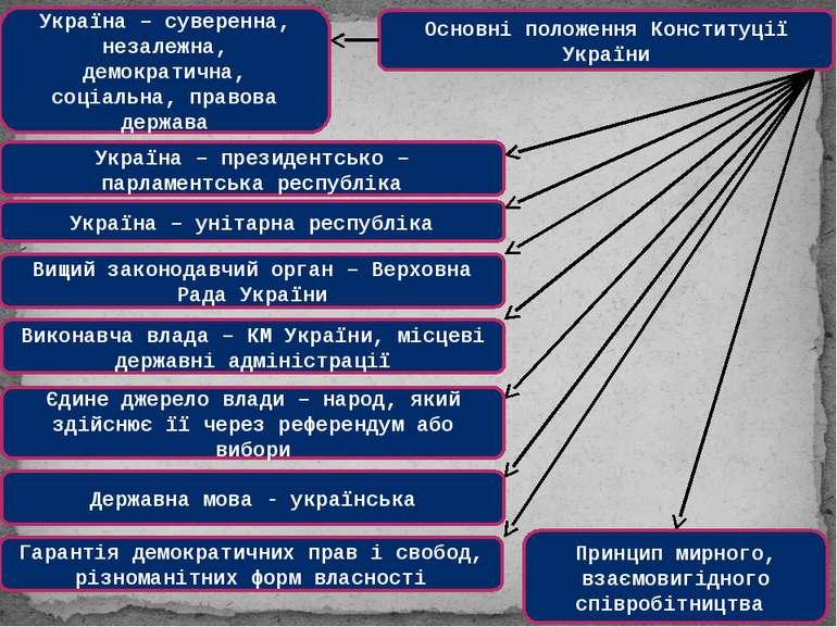 Основні положення Конституції України Україна – суверенна, незалежна, демокра...