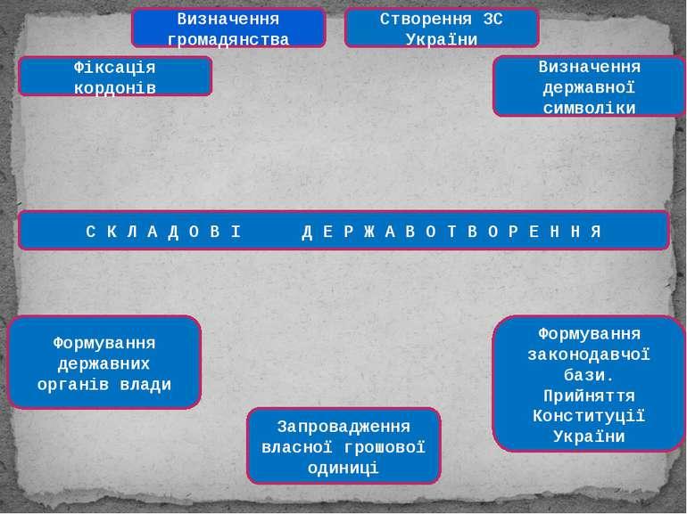 Визначення громадянства Створення ЗС України Фіксація кордонів Визначення дер...