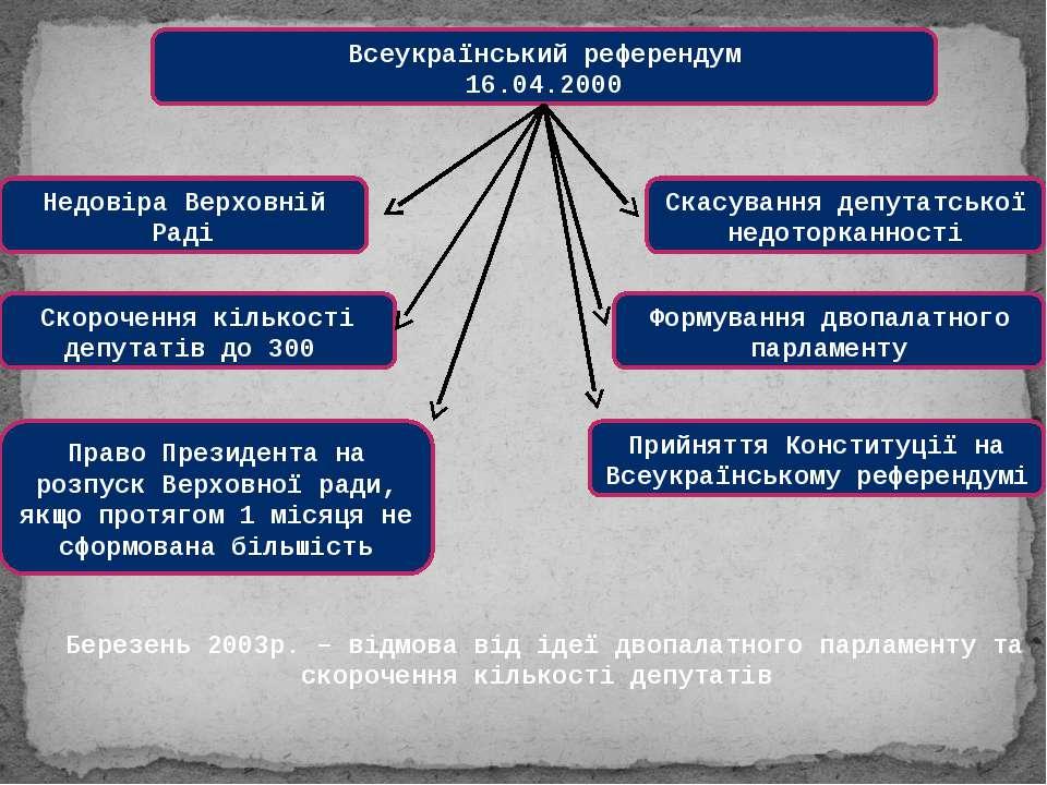 Всеукраїнський референдум 16.04.2000 Недовіра Верховній Раді Скорочення кільк...