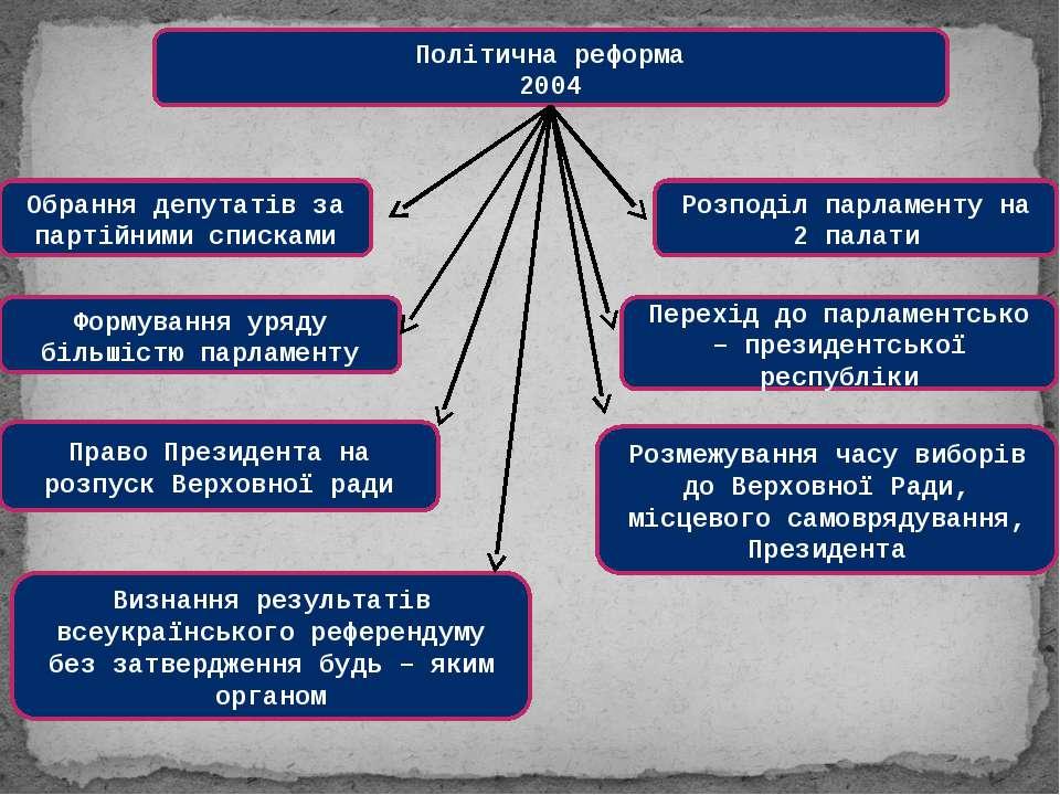 Політична реформа 2004 Обрання депутатів за партійними списками Формування ур...