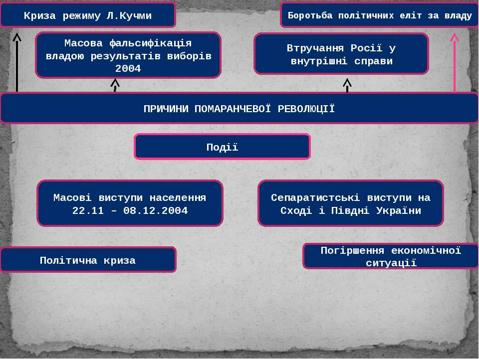 Криза режиму Л.Кучми Масова фальсифікація владою результатів виборів 2004 ПРИ...