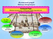 Політичний устрій Війська Запорозького Козацька Рада Збиралася три рази на рі...