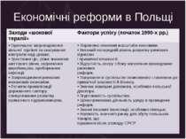 Економічні реформи в Польщі Заходи«шокової терапії» Фактори успіху (початок 1...