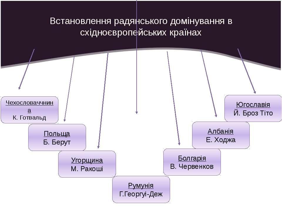 Встановлення радянського домінування в східноєвропейських країнах Чехословачч...