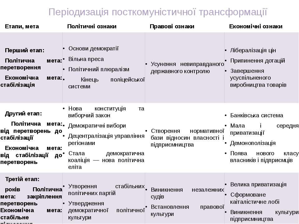 Періодизація посткомуністичної трансформації Етапи,мета Політичніознаки Право...