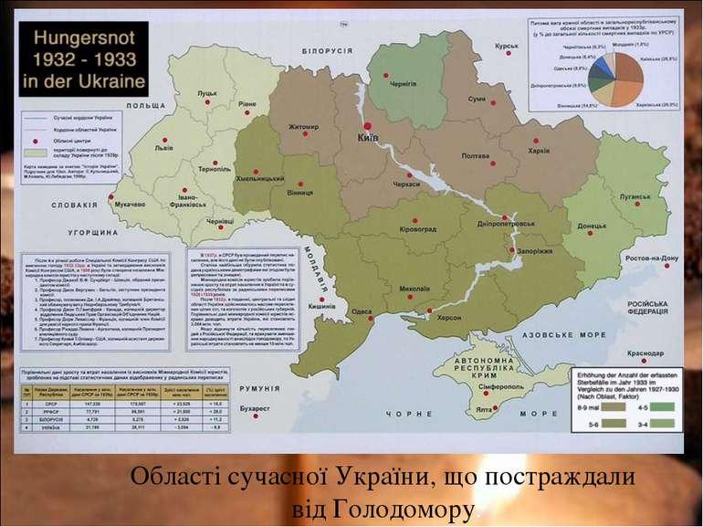 Області сучасної України, що постраждали від Голодомору.
