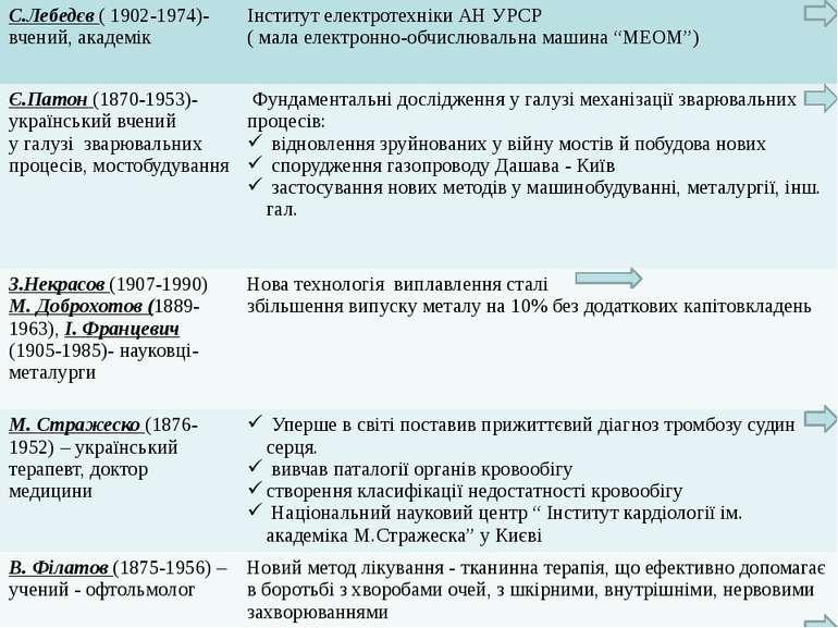 Сергій Олексійович Лебедєв