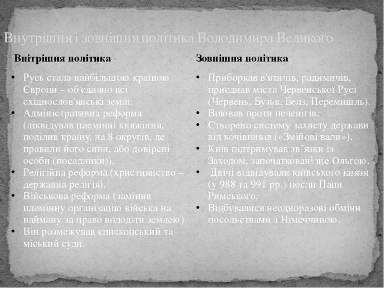 Внутрішня і зовнішня політика Володимира Великого Внітрішняполітика Зовнішня ...