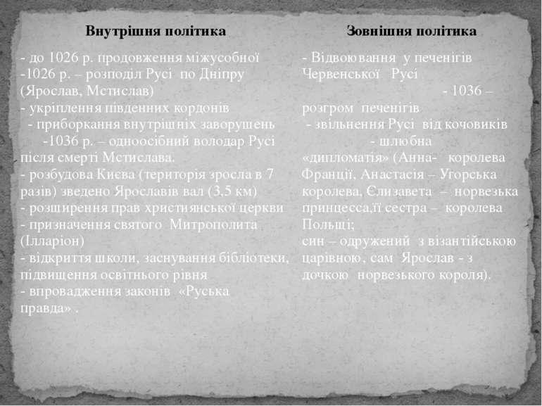 Внутрішняполітика Зовнішня політика - до 1026 р. продовження міжусобної -1026...