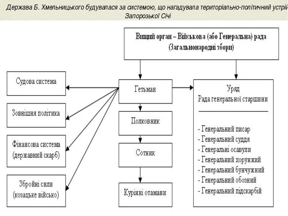 Держава Б. Хмельницького будувалася за системою, що нагадувала територіально-...