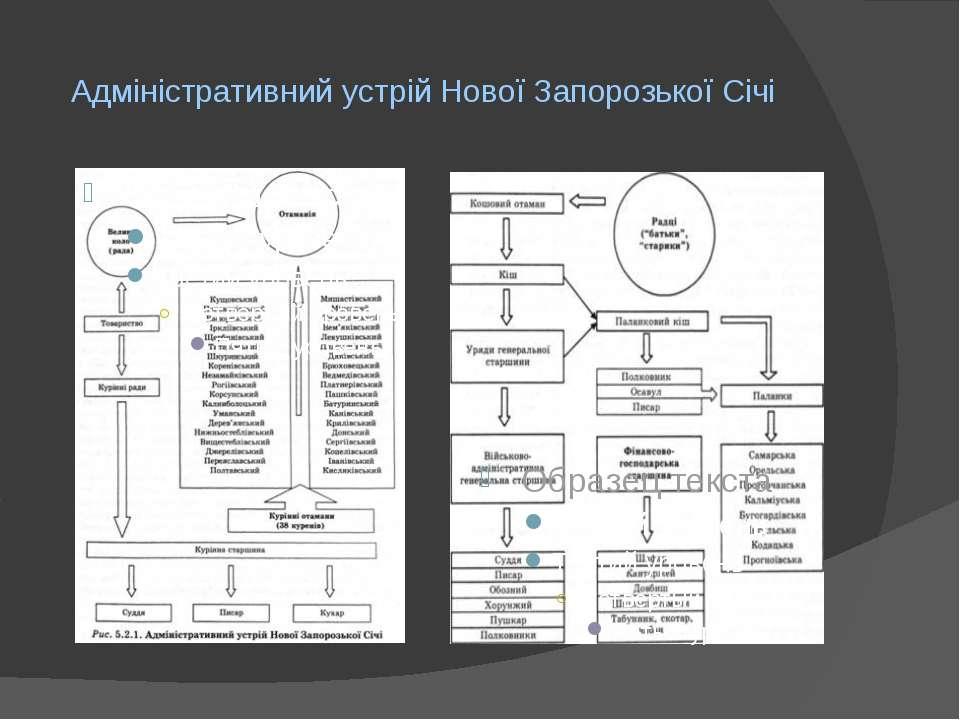Адміністративний устрій Нової Запорозької Січі