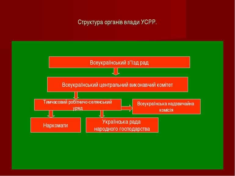 Структура органів влади УСРР. Всеукраїнський центральний виконавчий комітет В...
