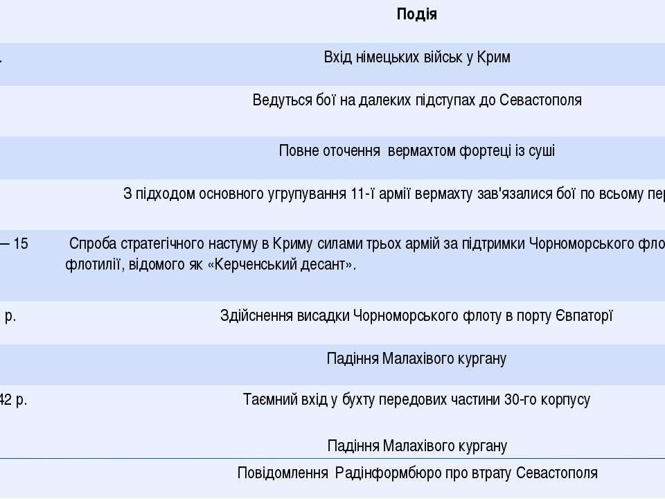Дата Подія Жовтень 1941 р. Вхід німецьких військ у Крим 30 жовтня – 11 листоп...