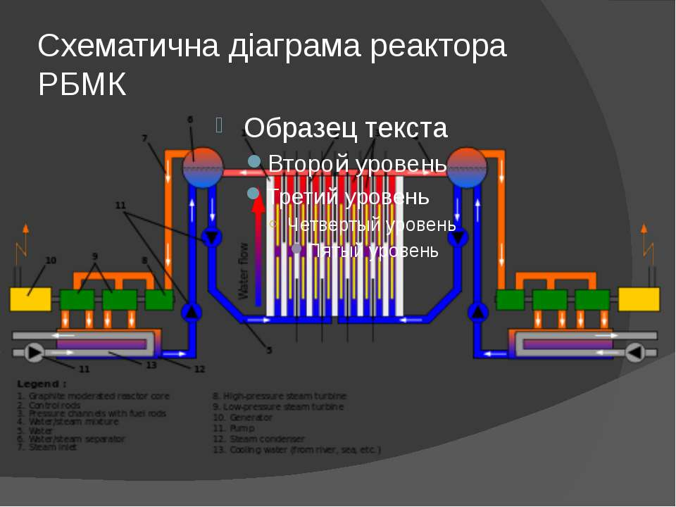 Схематична діаграма реактора РБМК
