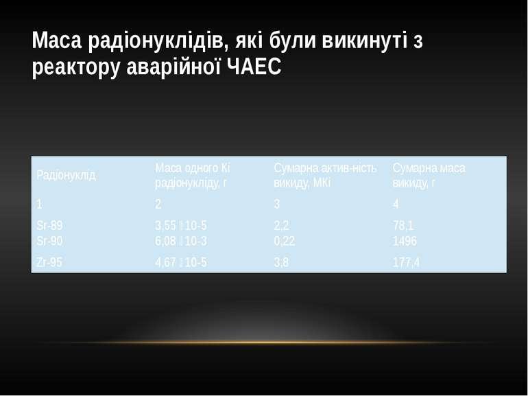 Маса радіонуклідів, які були викинуті з реактору аварійної ЧАЕС Радіонуклід М...