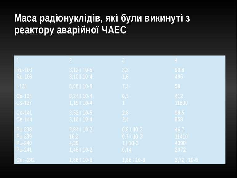 Маса радіонуклідів, які були викинуті з реактору аварійної ЧАЕС 1 2 3 4 Ru-10...
