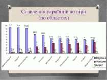Ставлення українців до віри (по областях)