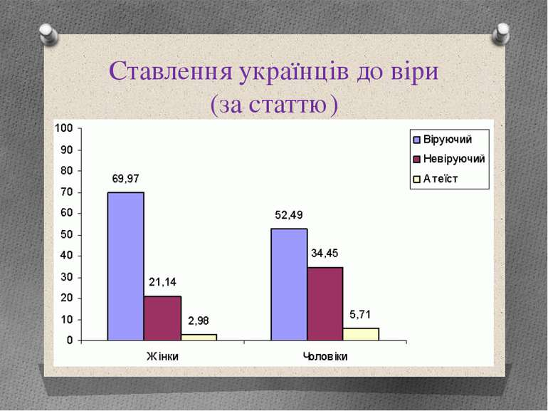 Ставлення українців до віри (за статтю)