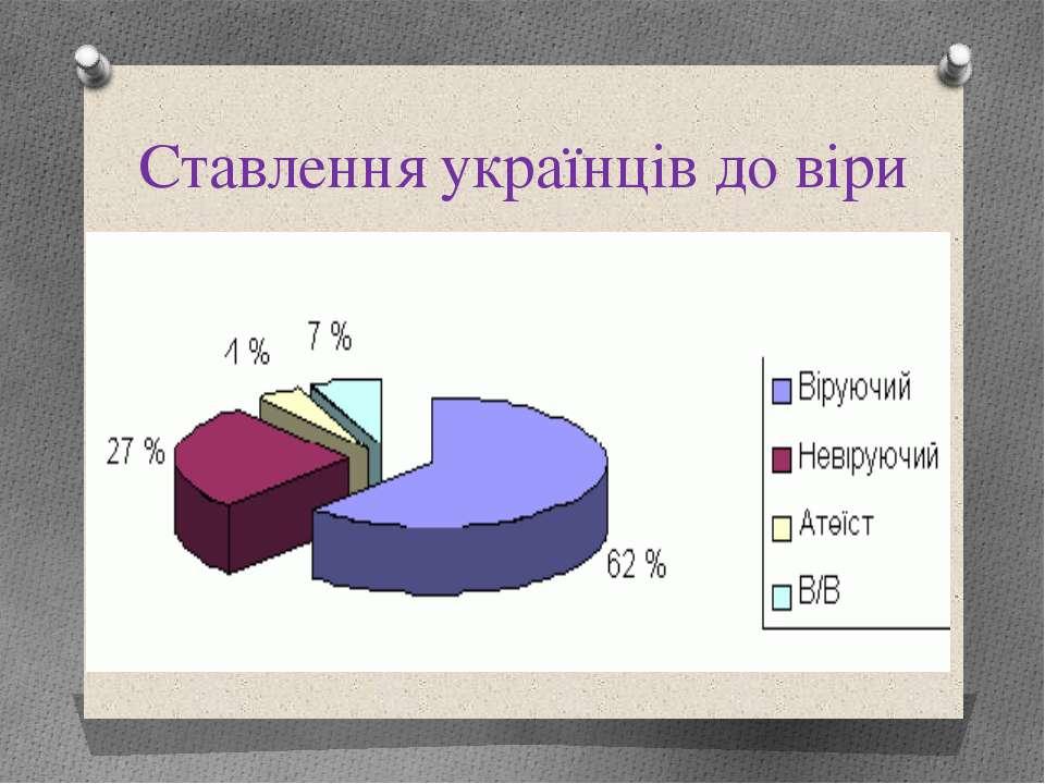 Ставлення українців до віри
