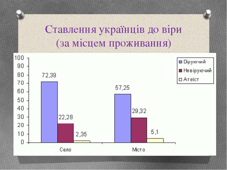 Ставлення українців до віри (за місцем проживання)