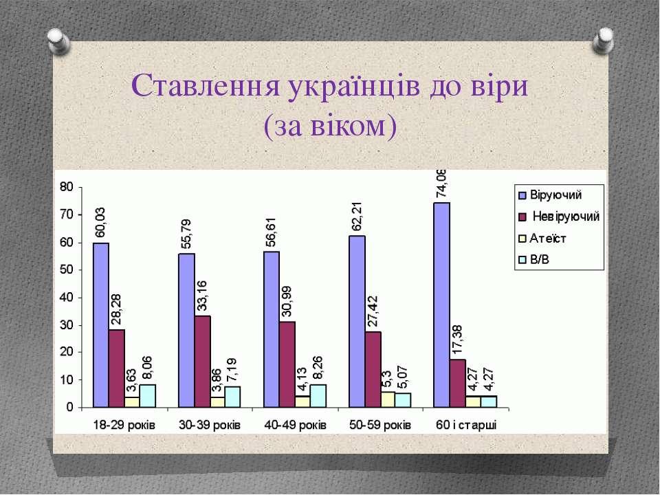 Ставлення українців до віри (за віком)
