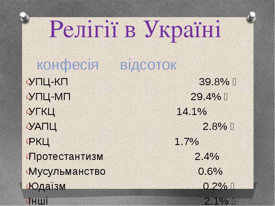 Релігії в Україні конфесія відсоток УПЦ-КП 39.8%  УПЦ-МП 29.4%  УГКЦ 14.1% ...