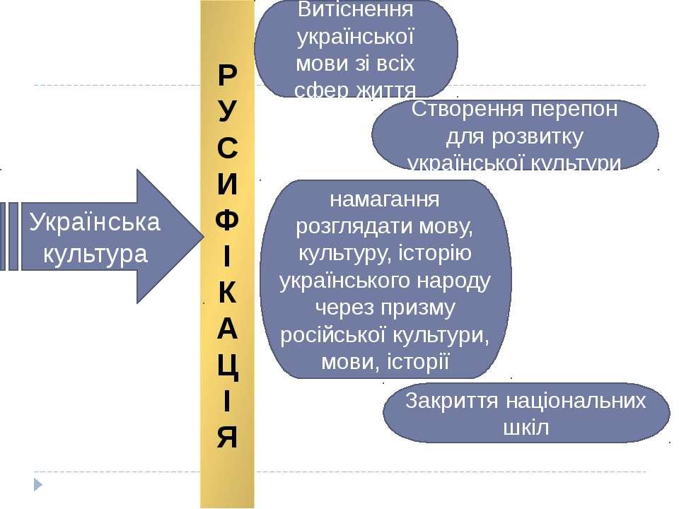 Р У С И Ф І К А Ц І Я Витіснення української мови зі всіх сфер життя Створенн...
