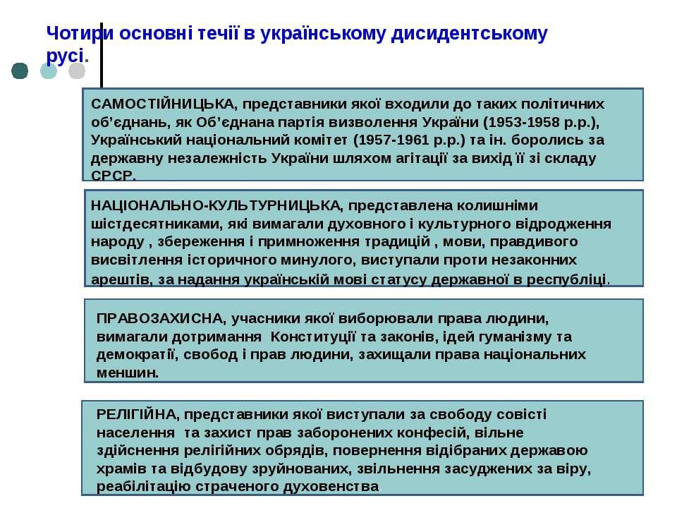Чотири основні течії в українському дисидентському русі. САМОСТІЙНИЦЬКА, пред...