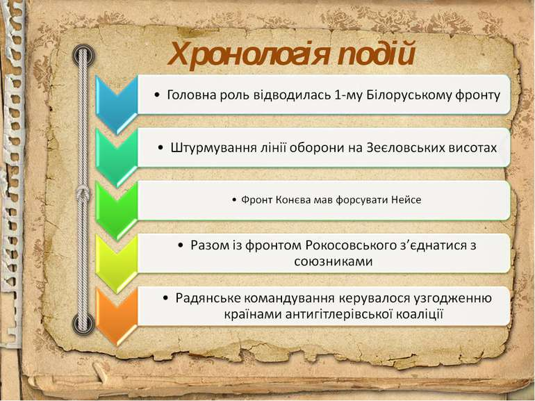 Хронологія подій