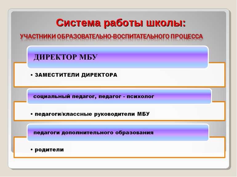 Система работы школы: