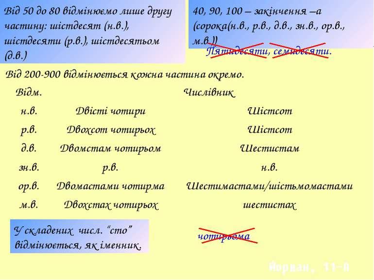 40, 90, 100 – закінчення –а (сорока(н.в., р.в., д.в., зн.в., ор.в., м.в.)) Ві...
