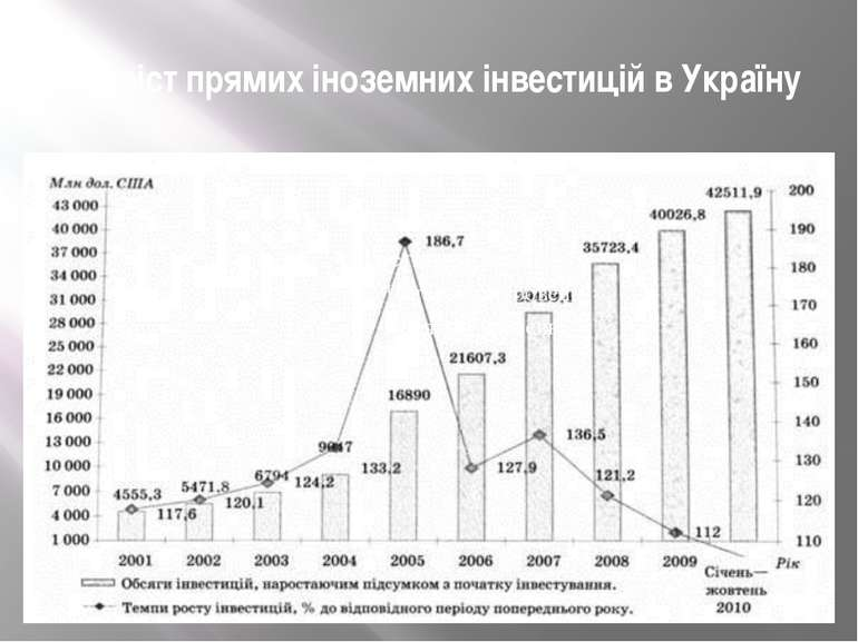 Приріст прямих іноземних інвестицій в Україну