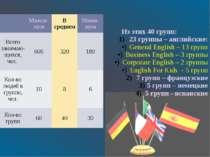 Из этих 40 групп: 23 группы – английские: General English – 13 групп Business...