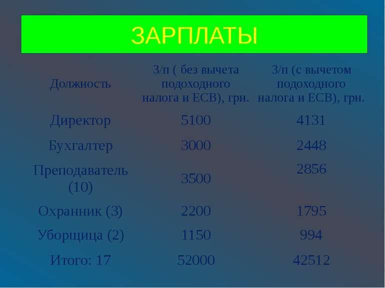 ЗАРПЛАТЫ Должность З/п(без вычета подоходного налога и ЕСВ),грн. З/п(с вычето...